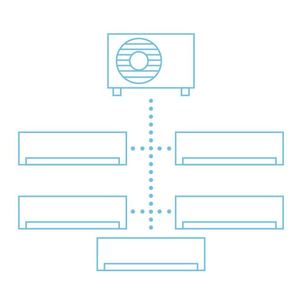 Multi split schéma (jedna vonkajšia jednotka napája viac vnútorných jednotiek, ktoré môžu byť umiestnené v rôznych izbách či kanceláriách)